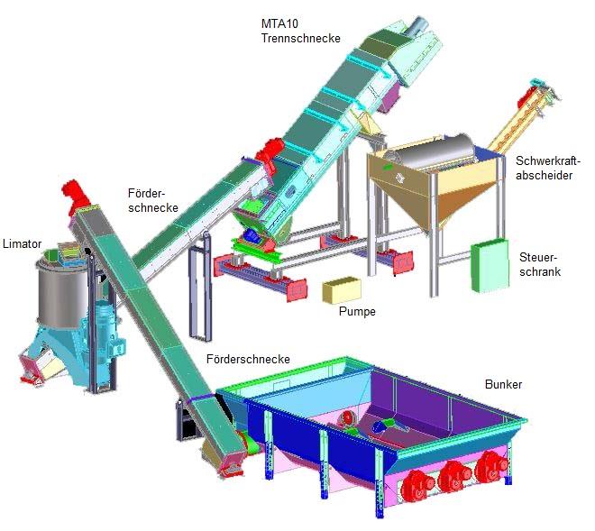 Schema Mülltrennanlage NTA 10 Maschinenbau Brama GmbH