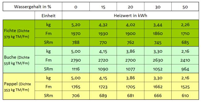 Energy content of wood chips Maschinenbau GmbH Brama