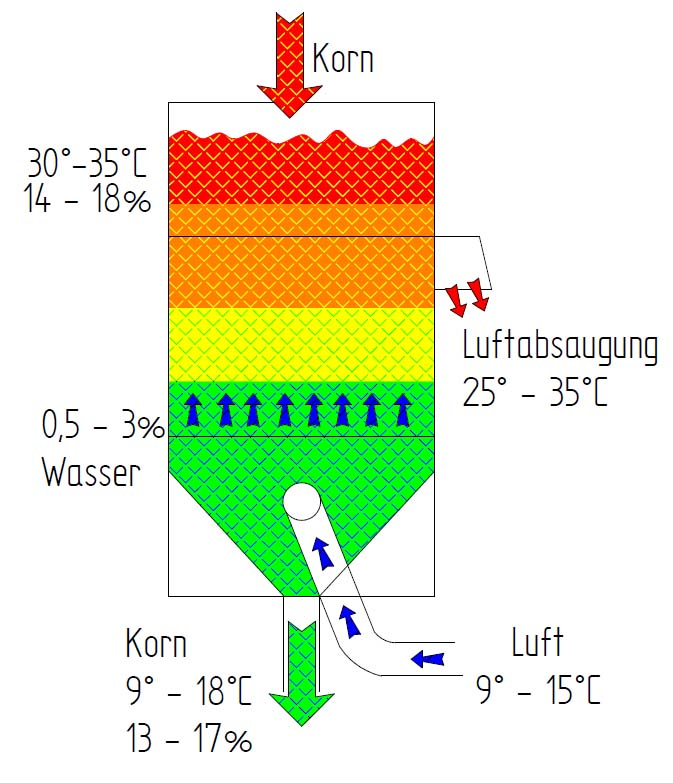 Schema Produktkühler TKBD